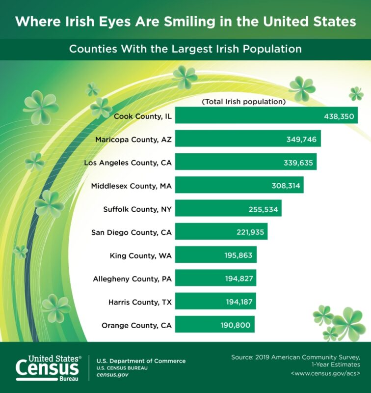 The number/percentage of U.S. residents who claimed Irish ancestry in 2019.